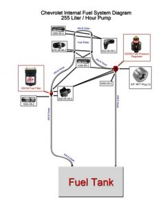 255 LPH External Complete Fuel Supply System - Chevrolet Based