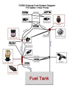110 GPH External Complete Fuel Supply System - Ford Based